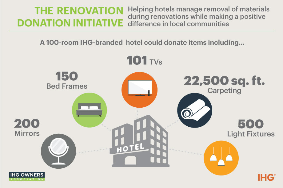 Renovation Donation Infographic