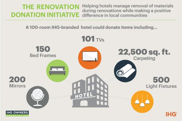 Home Page | IHG Owners Association